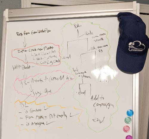 """, L&rsquo;importance de l&rsquo;ordre des opérations à Pardot<span class=""""wtr-time-wrap after-title""""><span class=""""wtr-time-number"""">4</span> minutes de lecture</span>"""